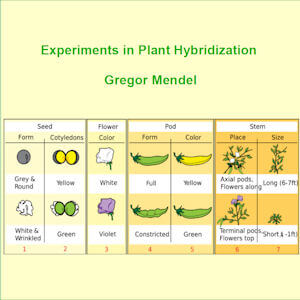 Experiments in Plant Hybridisation cover